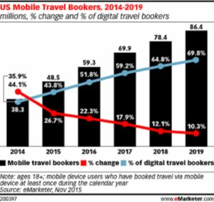 eMarketer Digital Travel Stats