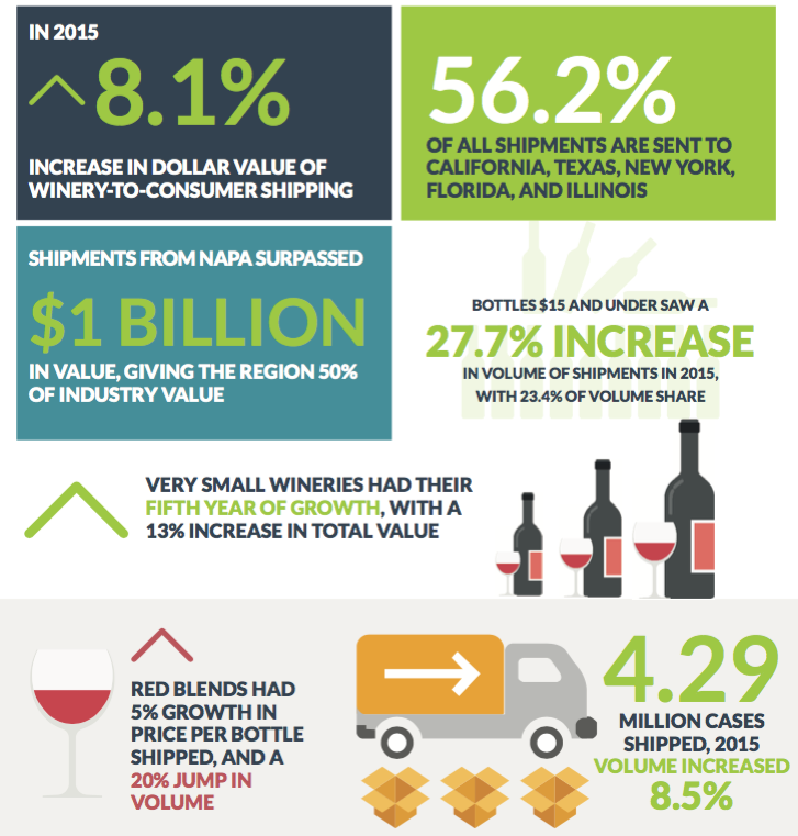 2016 Direct to Consumer Wine Shipping Report Stocki Exchange