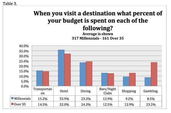 Millennial Travel Budgets