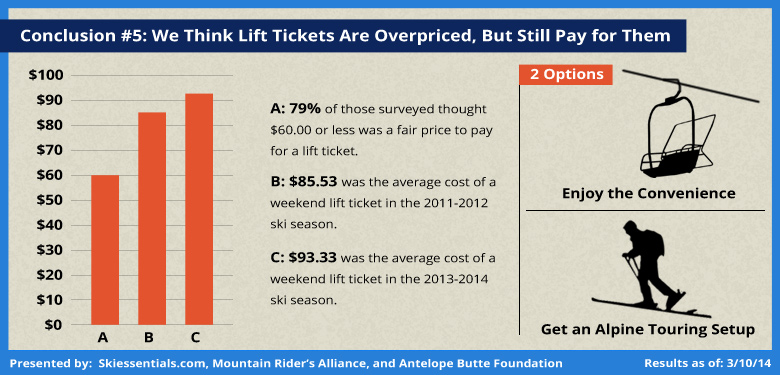 Skiing Lift Tickets are Overpriced