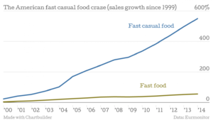 Fast Casual Food Growth